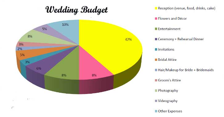 Wedding Planning Malta Tips